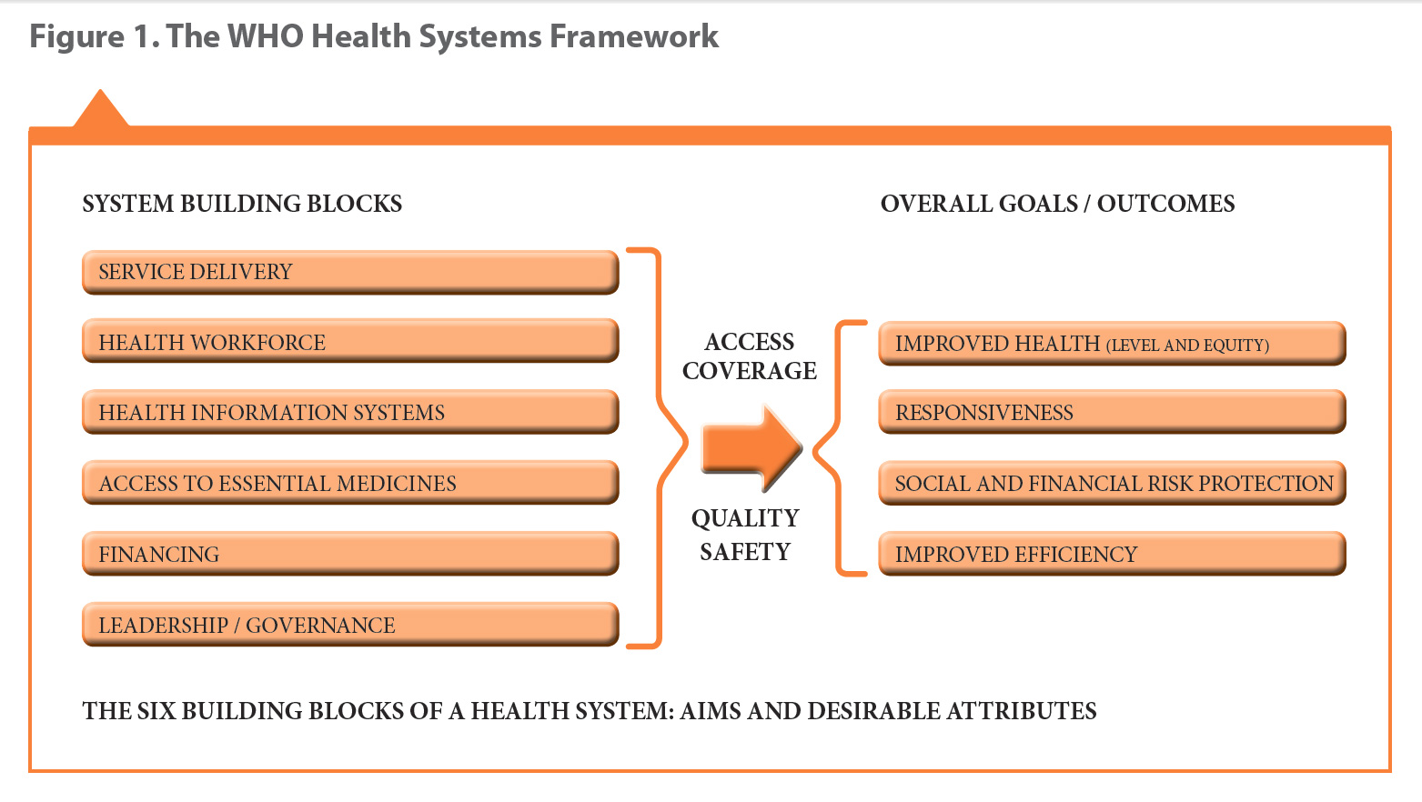 a handbook of indicators and their measurement strategies, World Health Organisation, 2010