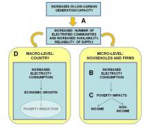 Casual chain of poverty impacts of electricity generation capacity. Source: Ana Pueyo et al, 2013